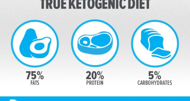 true-keto-diet-infographic